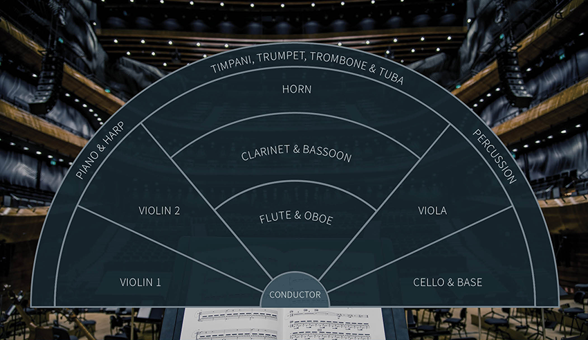 Orchestra style floor plan showing position of all the instrument groups