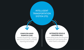 Intelligent transportation systems are a core part of your transit technology architecture