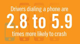Orange block with Drivers dialing a phone are 2.8 to 5.9 times more likely to crash