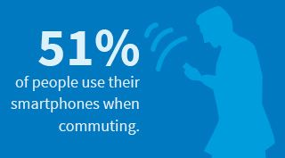 Blue block with 51% of people use their smartphones when commuting