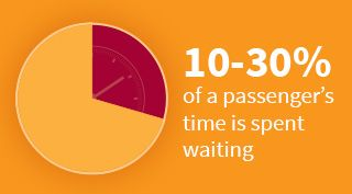 Orange block with 10-30% of a passenger's time is spent waiting